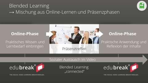 Blended Learning im 70:20:10-Modell